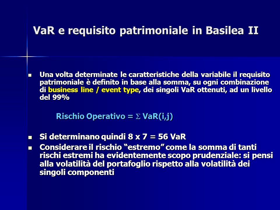 VaR e requisito patrimoniale in Basilea II