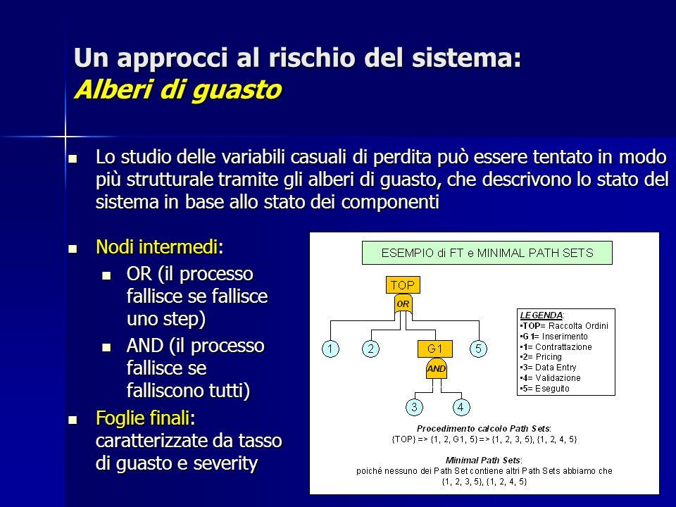 Un approcci al rischio del sistema: Alberi di guasto