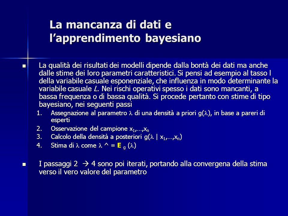 La mancanza di dati e l'apprendimento bayesiano
