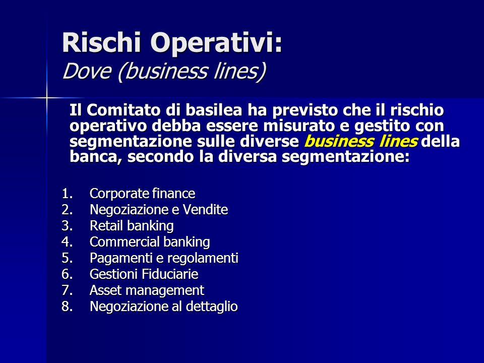 Rischi Operativi: Dove (business lines)