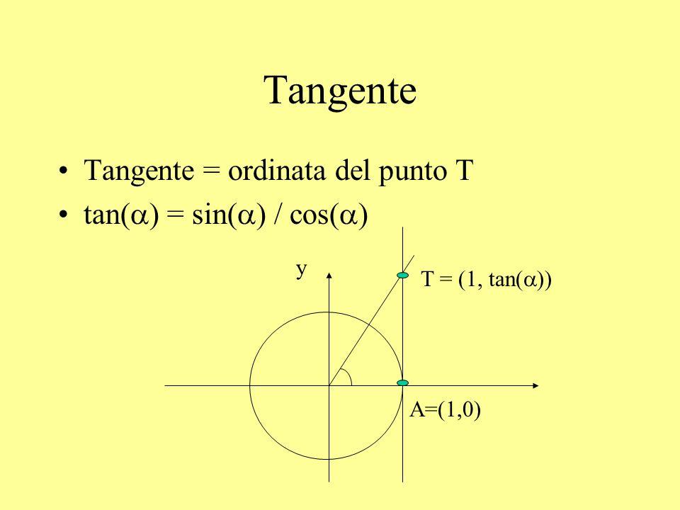 Tangente Tangente = ordinata del punto T tan(a) = sin(a) / cos(a) y