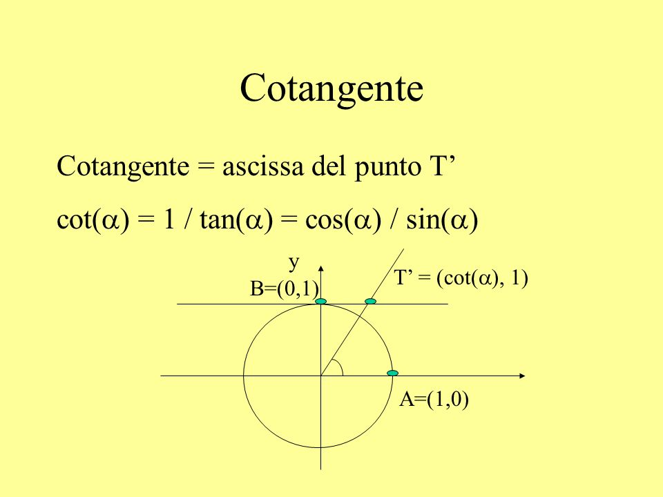 Cotangente Cotangente = ascissa del punto T'