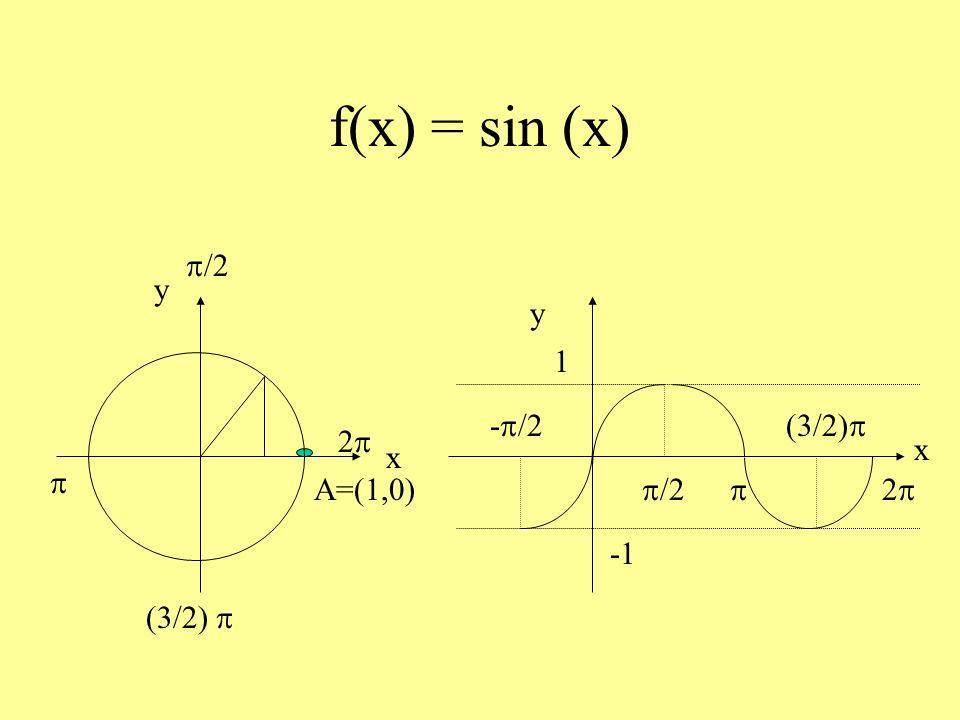 f(x) = sin (x) A=(1,0) y x p/2 p (3/2) p 2p x y -p/2 p/2 p (3/2)p 2p 1