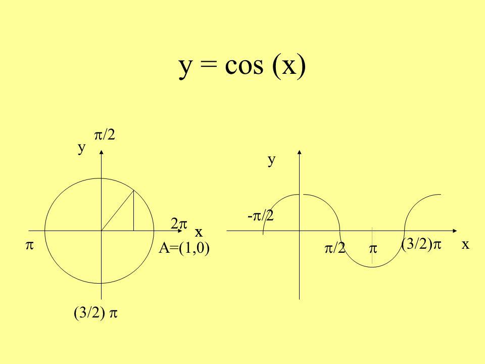 y = cos (x) p/2 p (3/2) p A=(1,0) y x 2p x y -p/2 p/2 p (3/2)p