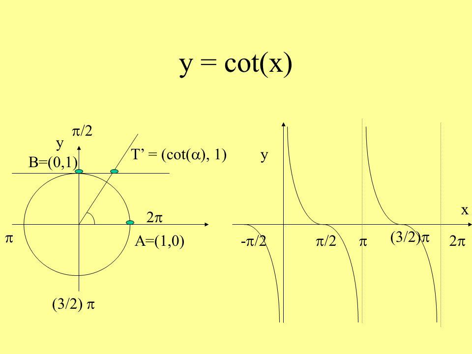 y = cot(x) A=(1,0) y B=(0,1) T' = (cot(a), 1) p/2 p (3/2) p 2p 2p x y