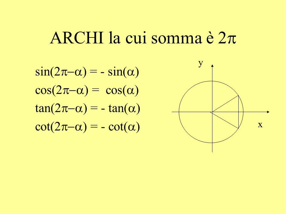 ARCHI la cui somma è 2p sin(2p-a) = - sin(a) cos(2p-a) = cos(a)