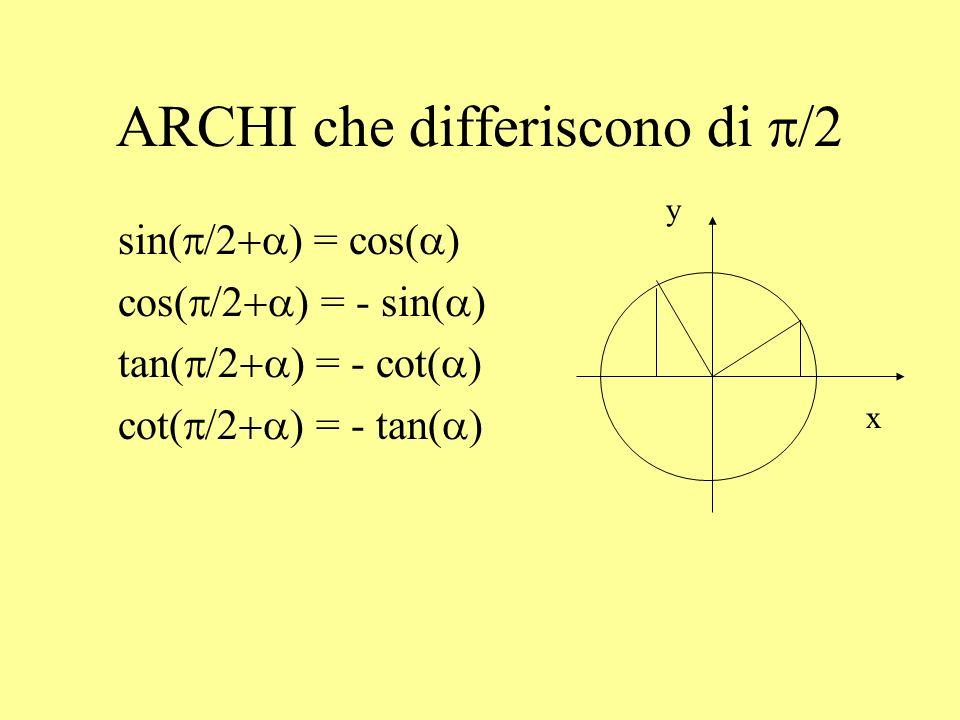 ARCHI che differiscono di p/2