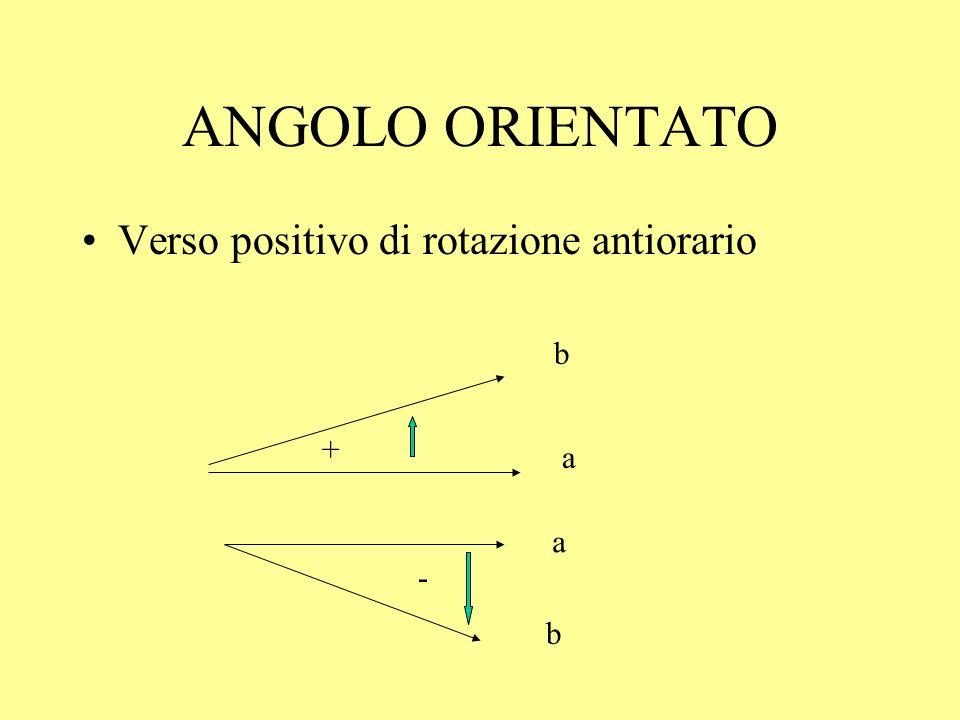 ANGOLO ORIENTATO Verso positivo di rotazione antiorario + a b - a b