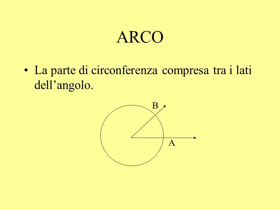 ARCO La parte di circonferenza compresa tra i lati dell'angolo. A B