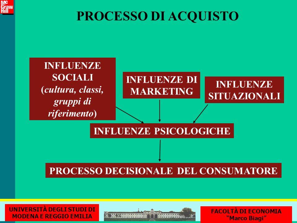 PROCESSO DI ACQUISTO INFLUENZE SOCIALI