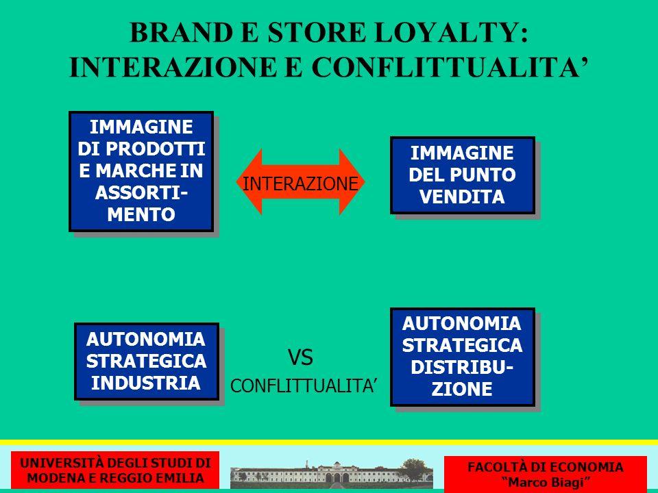 BRAND E STORE LOYALTY: INTERAZIONE E CONFLITTUALITA'
