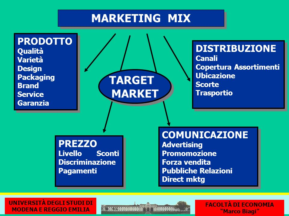 MARKETING MIX TARGET MARKET