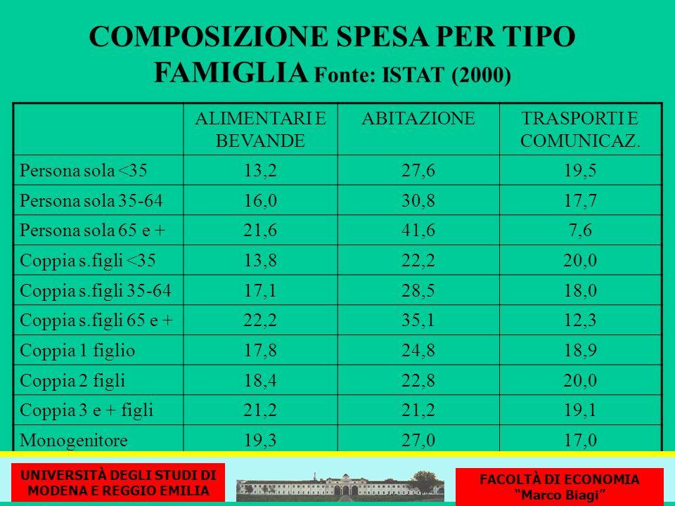 COMPOSIZIONE SPESA PER TIPO FAMIGLIA Fonte: ISTAT (2000)