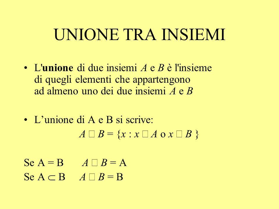UNIONE TRA INSIEMI L unione di due insiemi A e B è l insieme di quegli elementi che appartengono ad almeno uno dei due insiemi A e B.
