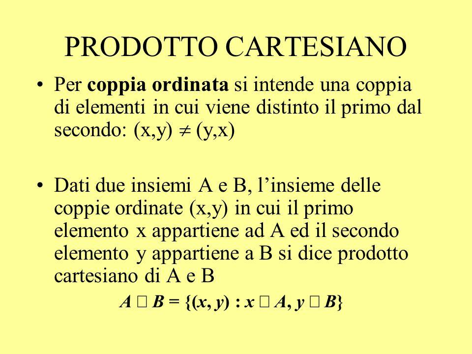 PRODOTTO CARTESIANO Per coppia ordinata si intende una coppia di elementi in cui viene distinto il primo dal secondo: (x,y)  (y,x)