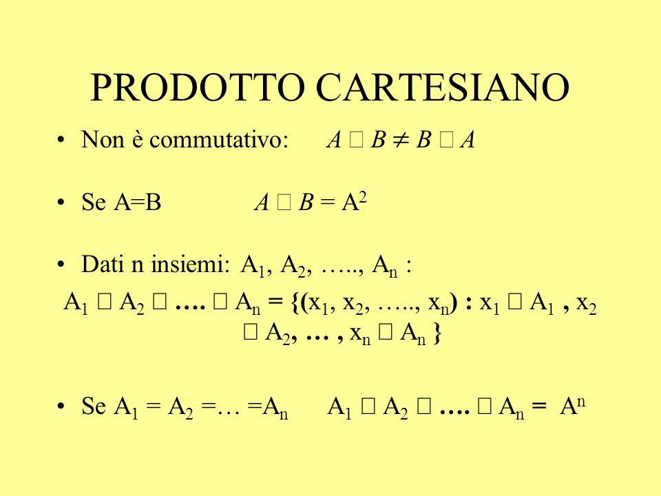 PRODOTTO CARTESIANO Non è commutativo: A ´ B  B ´ A Se A=B A ´ B = A2