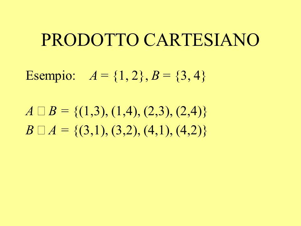PRODOTTO CARTESIANO Esempio: A = {1, 2}, B = {3, 4}