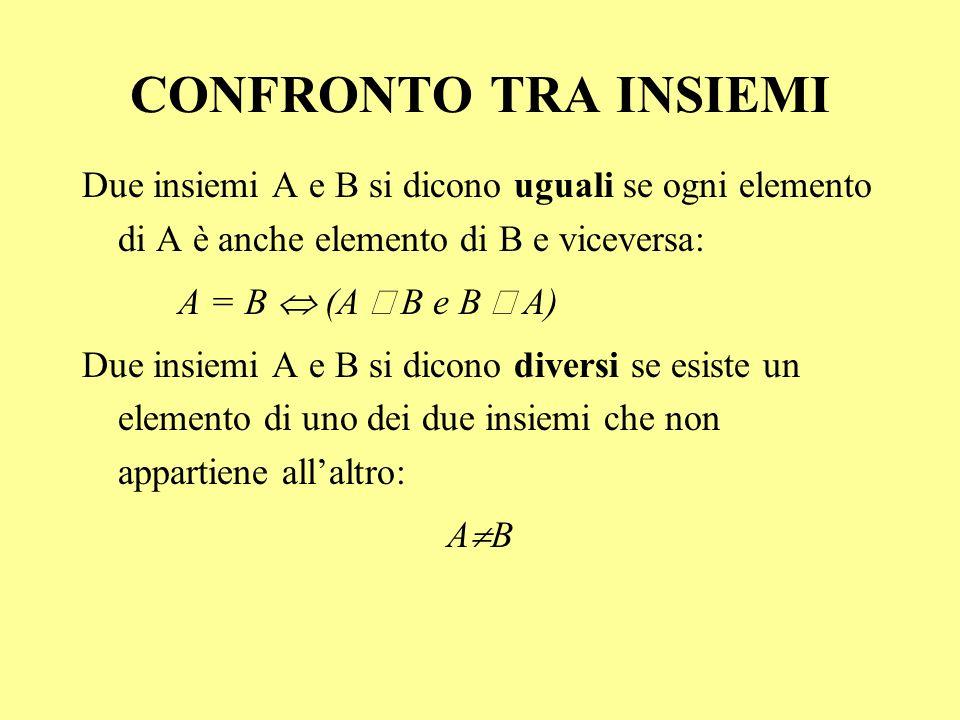 CONFRONTO TRA INSIEMI Due insiemi A e B si dicono uguali se ogni elemento di A è anche elemento di B e viceversa: