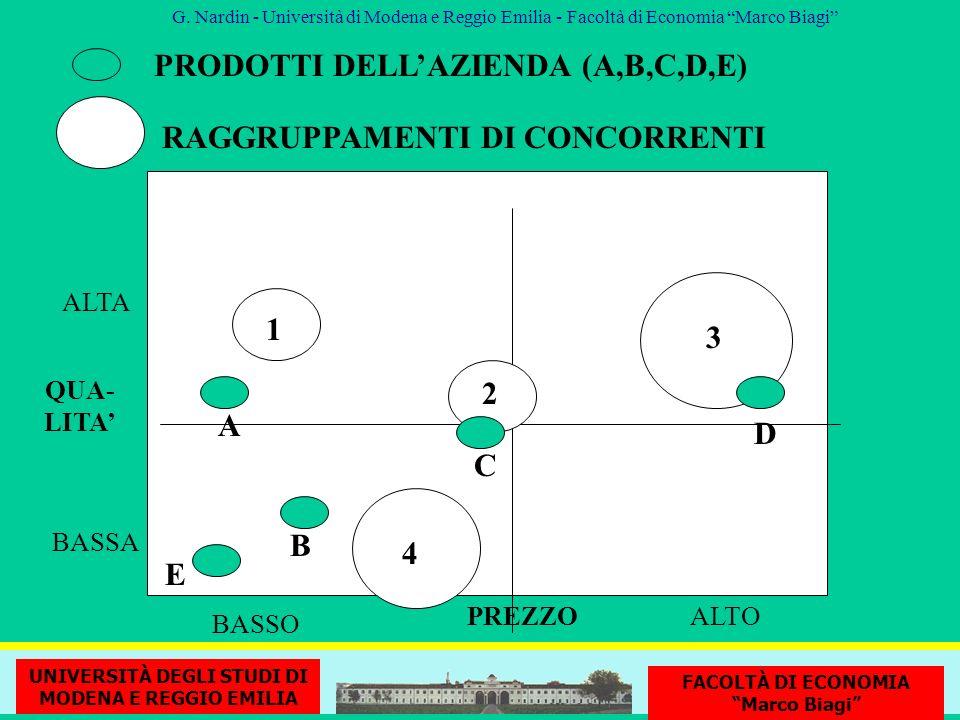 PRODOTTI DELL'AZIENDA (A,B,C,D,E)