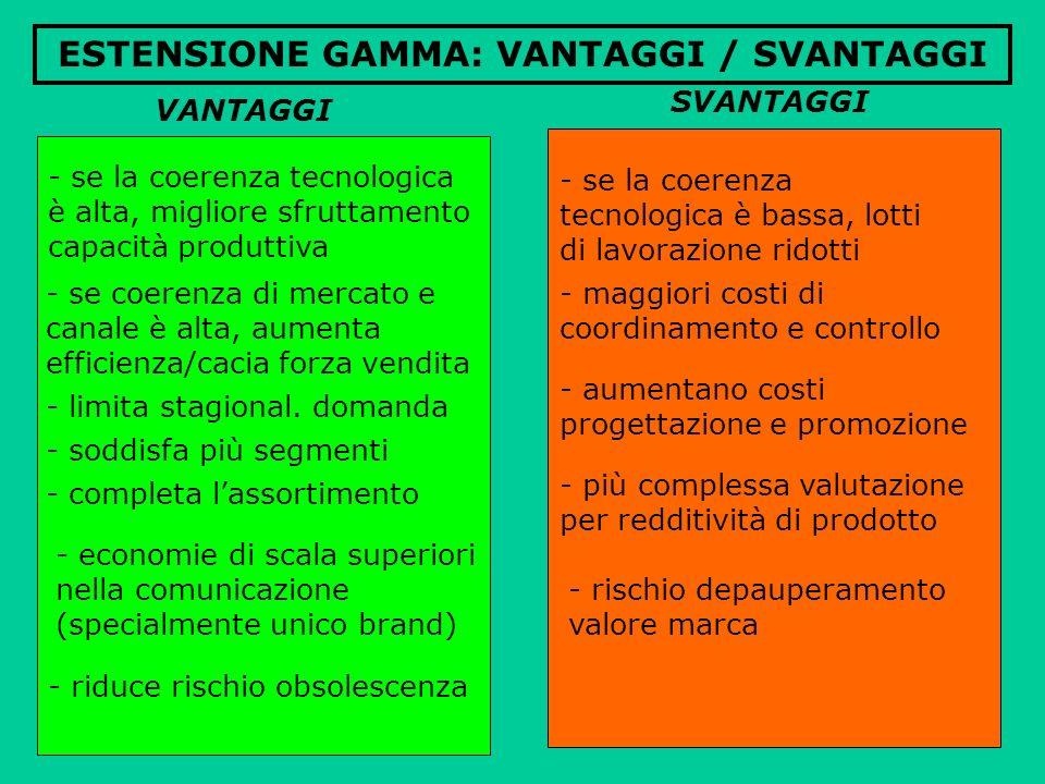 ESTENSIONE GAMMA: VANTAGGI / SVANTAGGI