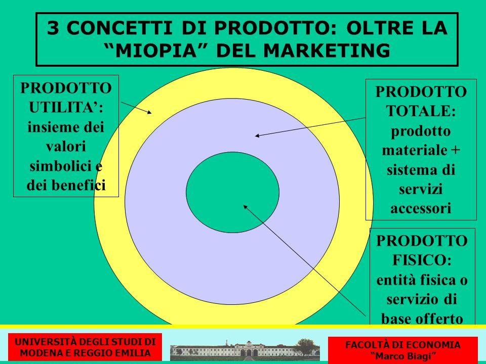 3 CONCETTI DI PRODOTTO: OLTRE LA MIOPIA DEL MARKETING