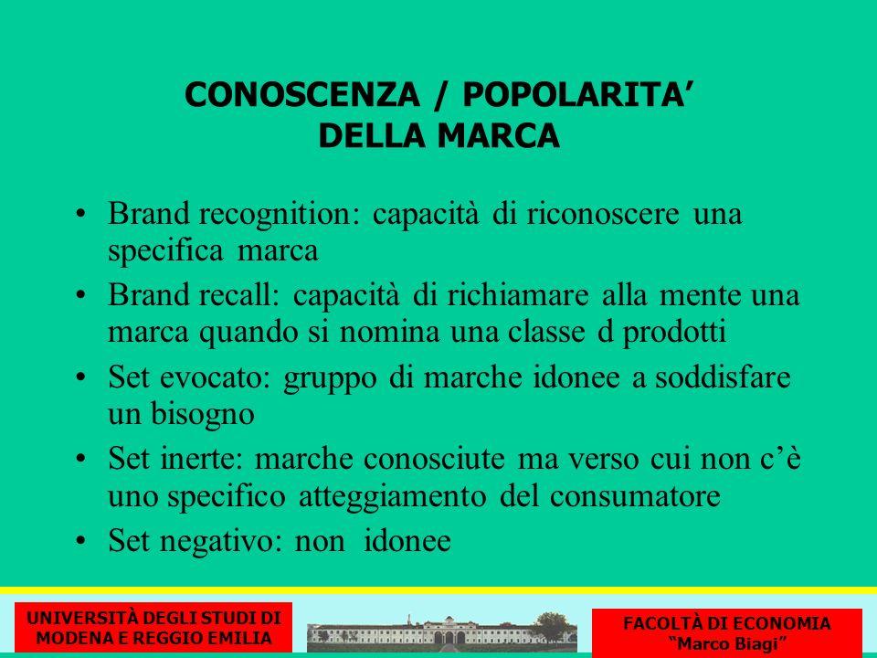 CONOSCENZA / POPOLARITA' DELLA MARCA