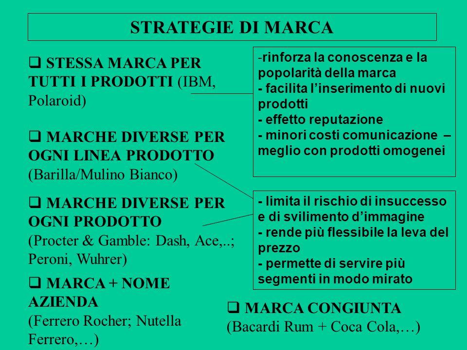 STRATEGIE DI MARCA STESSA MARCA PER TUTTI I PRODOTTI (IBM, Polaroid)