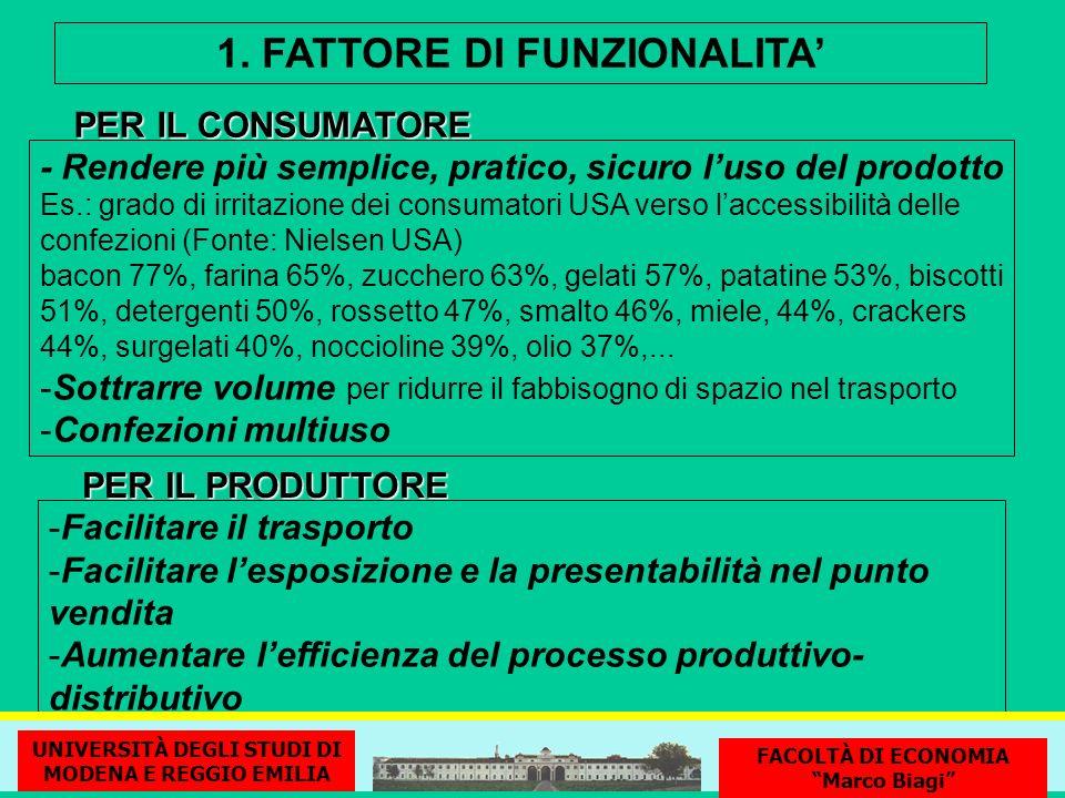 1. FATTORE DI FUNZIONALITA'