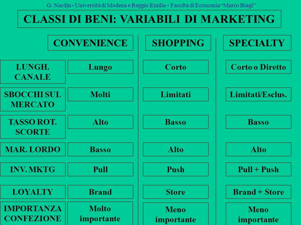 CLASSI DI BENI: VARIABILI DI MARKETING IMPORTANZA CONFEZIONE