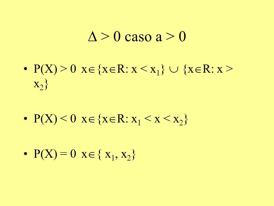 D > 0 caso a > 0 P(X) > 0 x{xR: x < x1}  {xR: x > x2} P(X) < 0 x{xR: x1 < x < x2} P(X) = 0 x{ x1, x2}
