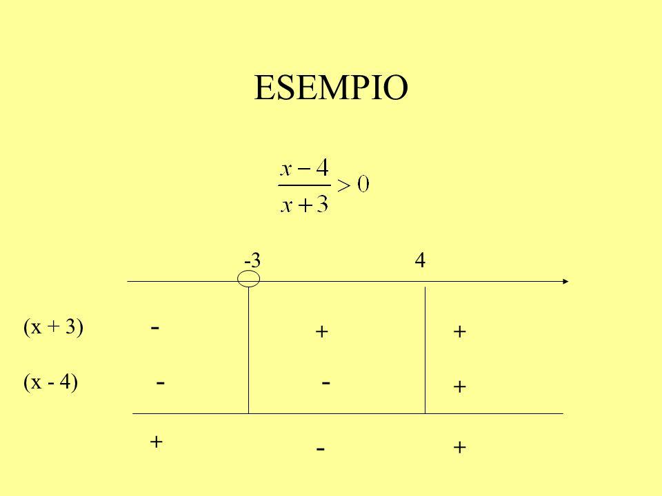 ESEMPIO -3 4 (x + 3) + - (x - 4) + - + -