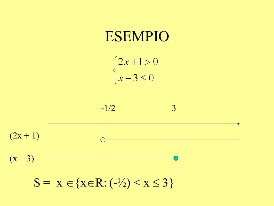ESEMPIO S = x {xR: (-½) < x  3} -1/2 3 (2x + 1) (x – 3)