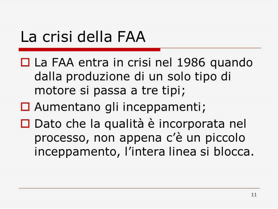 La crisi della FAA La FAA entra in crisi nel 1986 quando dalla produzione di un solo tipo di motore si passa a tre tipi;