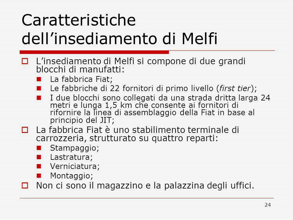 Caratteristiche dell'insediamento di Melfi
