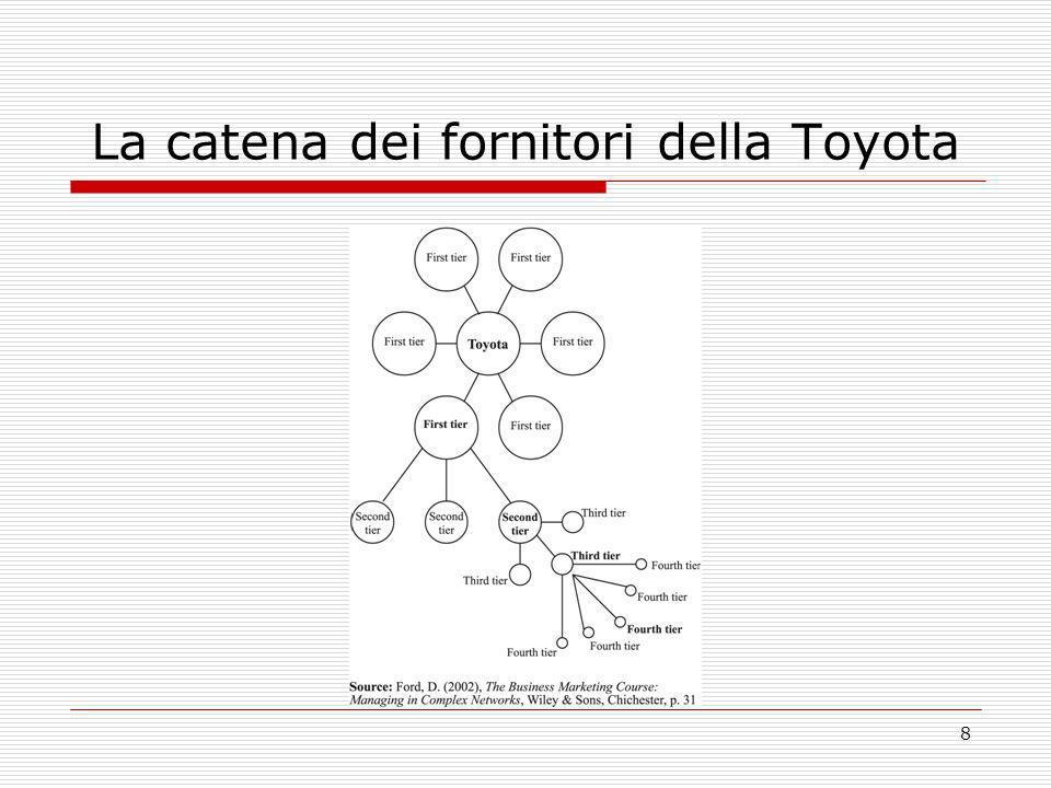 La catena dei fornitori della Toyota