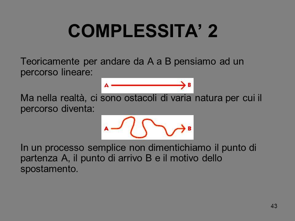 COMPLESSITA' 2 Teoricamente per andare da A a B pensiamo ad un percorso lineare: