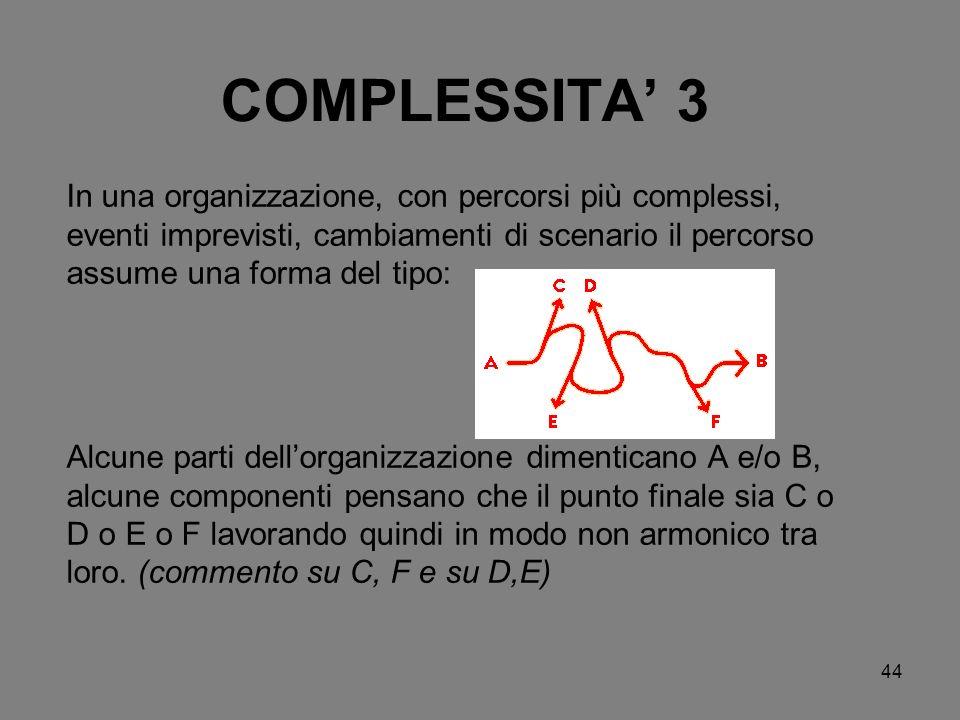 COMPLESSITA' 3 In una organizzazione, con percorsi più complessi, eventi imprevisti, cambiamenti di scenario il percorso assume una forma del tipo: