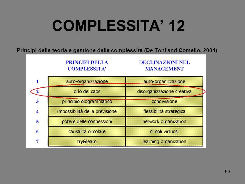 COMPLESSITA' 12 Principi della teoria e gestione della complessità (De Toni and Comello, 2004)