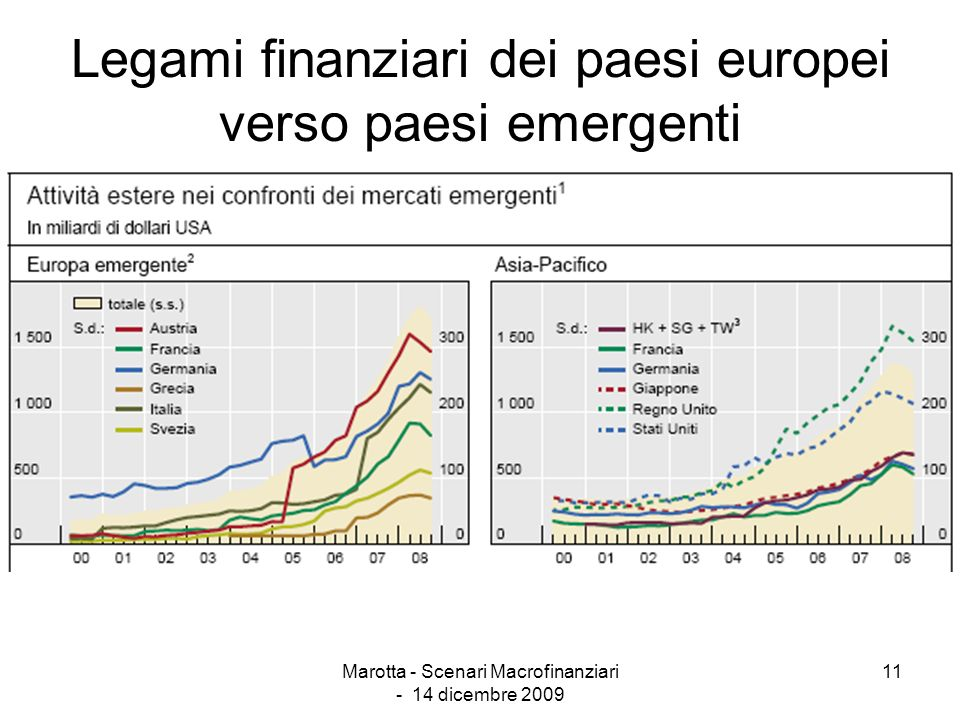Legami finanziari dei paesi europei verso paesi emergenti