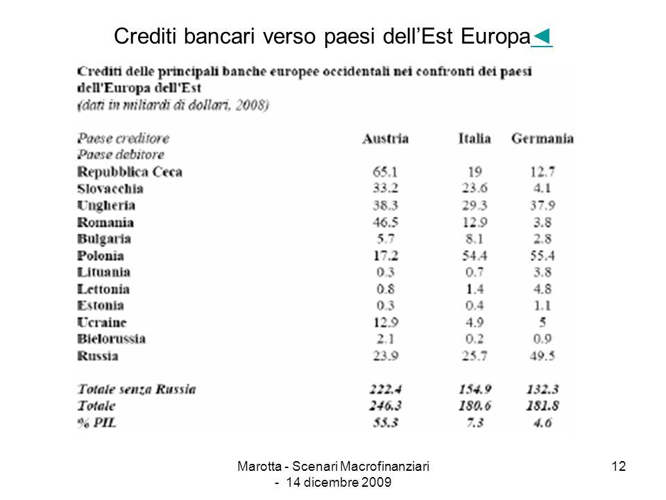 Crediti bancari verso paesi dell'Est Europa◄