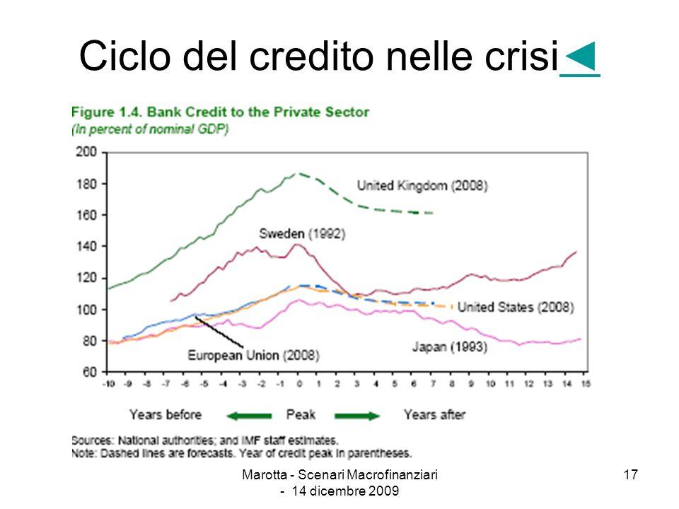 Ciclo del credito nelle crisi◄