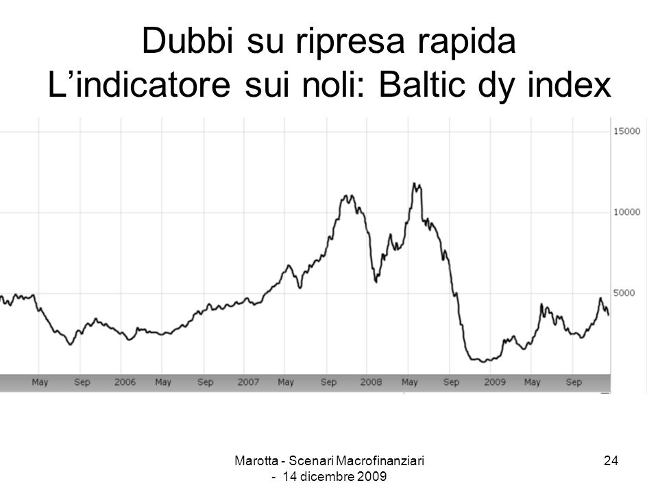 Dubbi su ripresa rapida L'indicatore sui noli: Baltic dy index