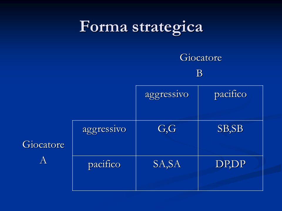 Forma strategica Giocatore B aggressivo pacifico A G,G SB,SB SA,SA