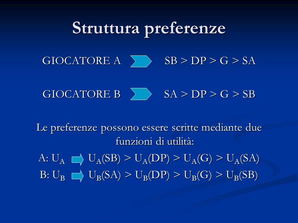 Struttura preferenze GIOCATORE A SB > DP > G > SA