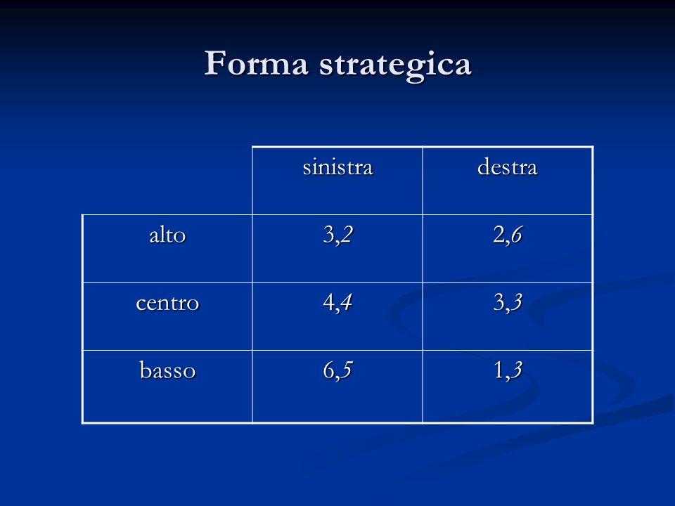 Forma strategica sinistra destra alto 3,2 2,6 centro 4,4 3,3 basso 6,5