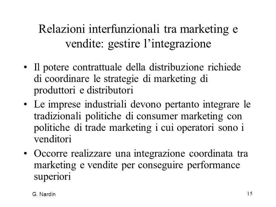 Relazioni interfunzionali tra marketing e vendite: gestire l'integrazione