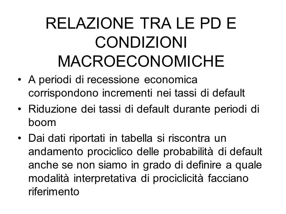 RELAZIONE TRA LE PD E CONDIZIONI MACROECONOMICHE