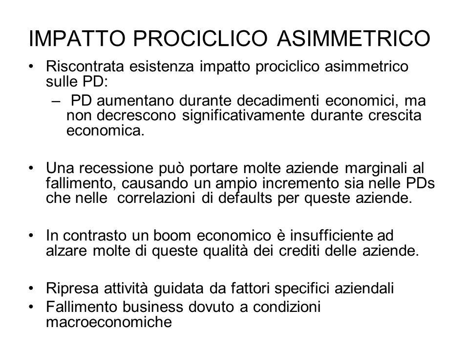 IMPATTO PROCICLICO ASIMMETRICO