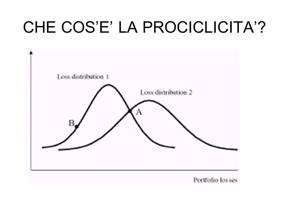 CHE COS'E' LA PROCICLICITA'