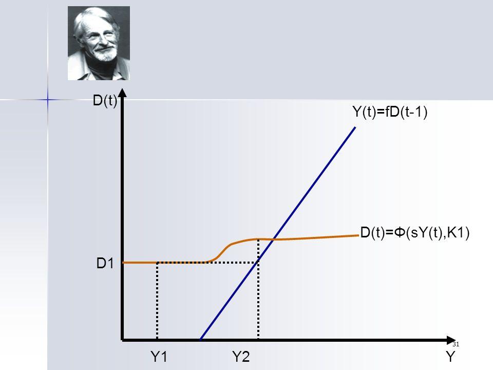 D(t) Y(t)=fD(t-1) D(t)=Φ(sY(t),K1) D1 Y1 Y2 Y